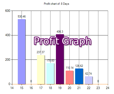 Graph report of sales profit